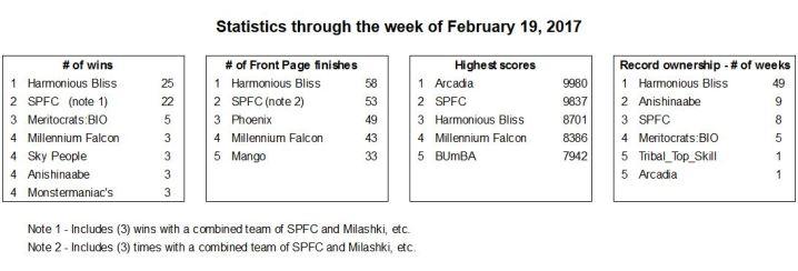 statistics-february-19-2017